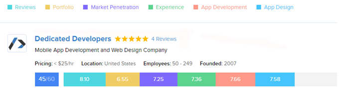 Mobile App Development Company at GoodFirms